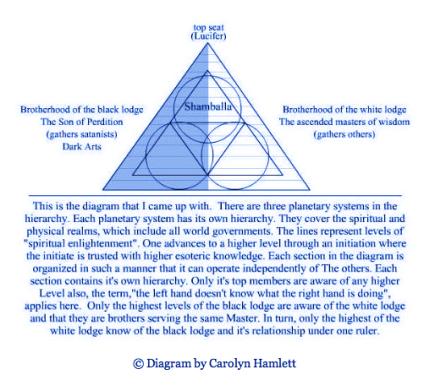 Diagram blue by Carolyn Hamlett copyright
